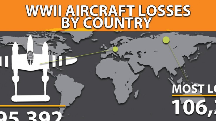 WWII Aircraft Losses By Country | World War Wings Videos
