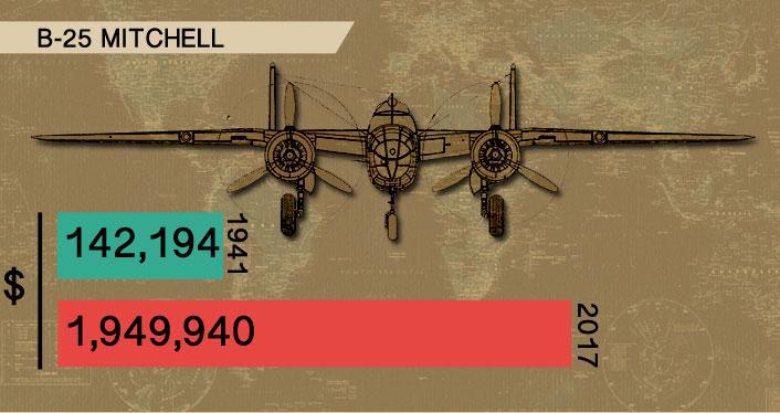 b-25-mitchell-cost