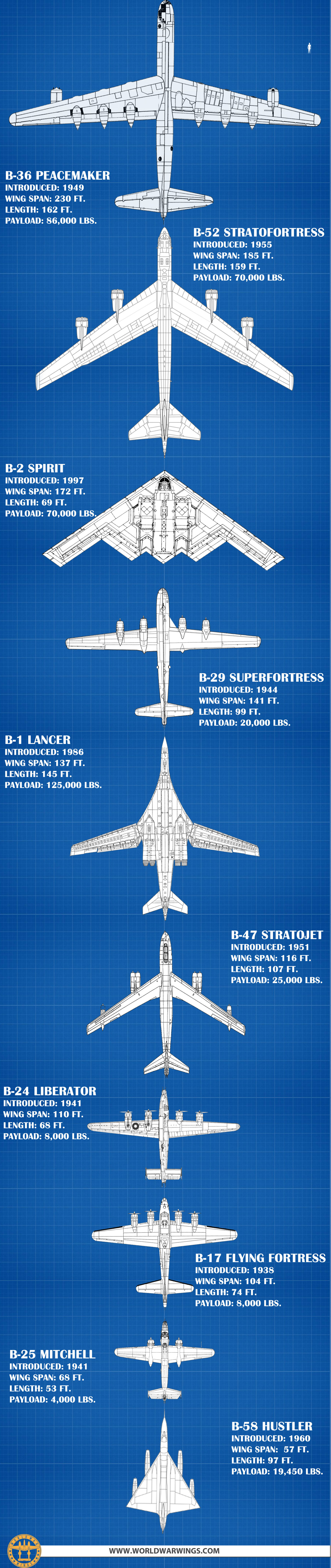 bombers-size-comparison-infographic