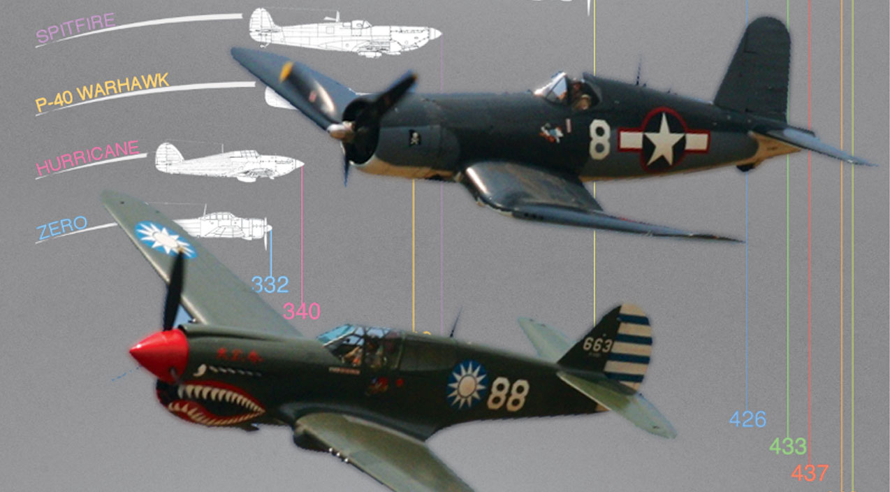 American Bombers Ww2 >> This Infographic Shows The Top Speeds Of WWII Fighters-It's Surprising - World War Wings
