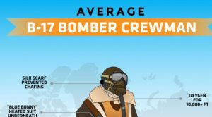 B-17 Bomber & Crewman Infographic