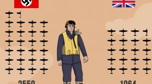 Aircraft Loses During The Battle Of Britain Were Just Staggering-Stats Explained