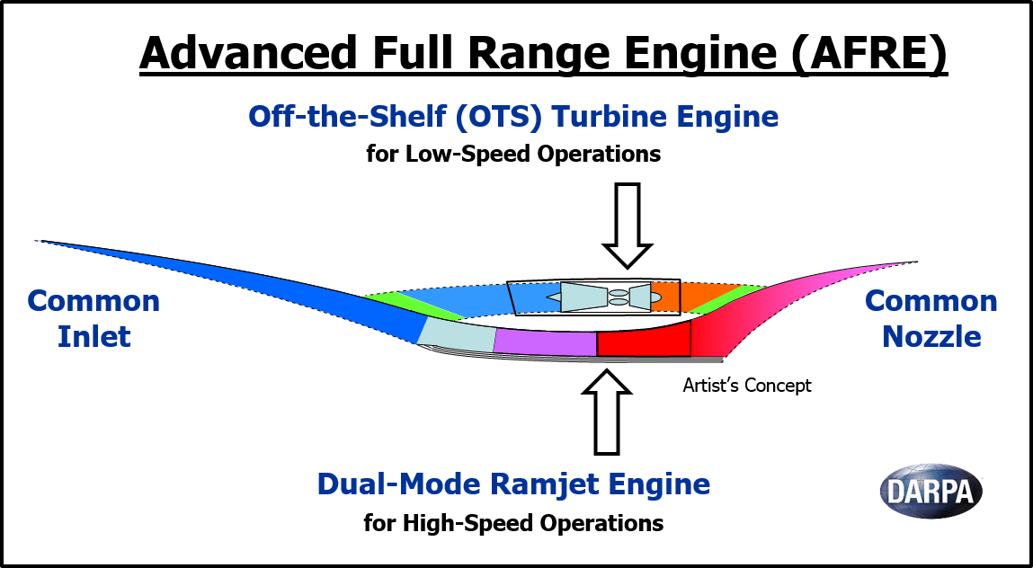 Research paper on scramjet engine | Custom paper Example